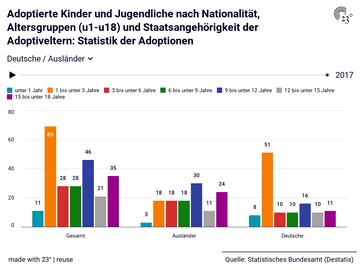 Adoptierte Kinder und Jugendliche nach Nationalität, Altersgruppen (u1-u18) und Staatsangehörigkeit der Adoptiveltern: Statistik der Adoptionen