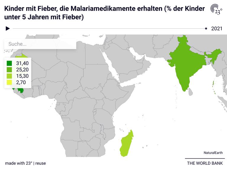 Kinder mit Fieber, die Malariamedikamente erhalten (% der Kinder unter 5 Jahren mit Fieber)