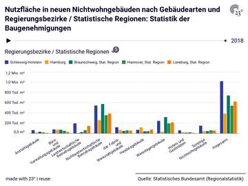 Nutzfläche in neuen Nichtwohngebäuden nach Gebäudearten und Regierungsbezirke / Statistische Regionen: Statistik der Baugenehmigungen