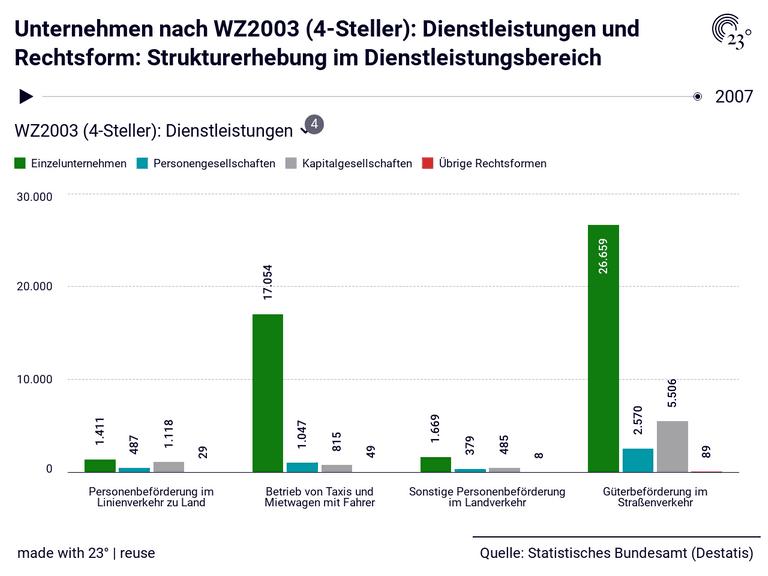 Unternehmen nach WZ2003 (4-Steller): Dienstleistungen und Rechtsform: Strukturerhebung im Dienstleistungsbereich