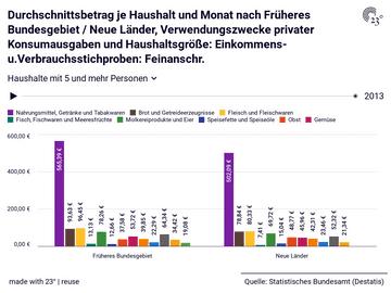 Durchschnittsbetrag je Haushalt und Monat nach Früheres Bundesgebiet / Neue Länder, Verwendungszwecke privater Konsumausgaben und Haushaltsgröße: Einkommens- u.Verbrauchsstichproben: Feinanschr.