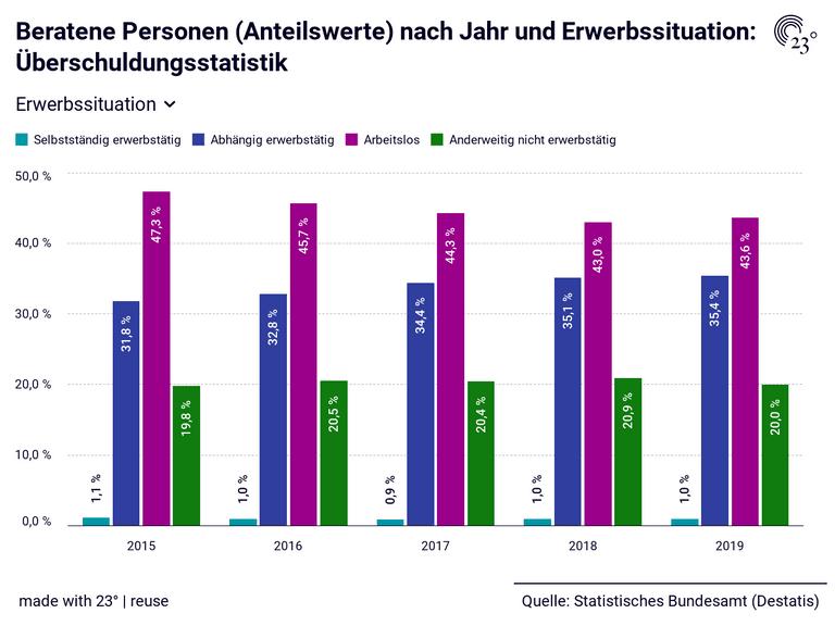 Beratene Personen (Anteilswerte) nach Jahr und Erwerbssituation: Überschuldungsstatistik