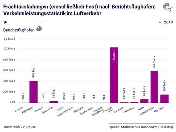 Frachtausladungen (einschließlich Post) nach Berichtsflughafen: Verkehrsleistungsstatistik im Luftverkehr