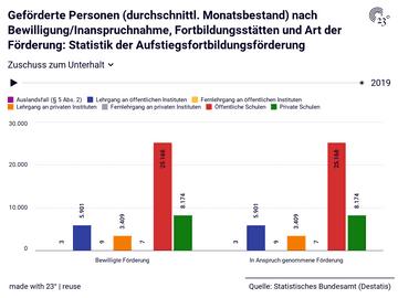 Geförderte Personen (durchschnittl. Monatsbestand) nach Bewilligung/Inanspruchnahme, Fortbildungsstätten und Art der Förderung: Statistik der Aufstiegsfortbildungsförderung