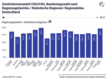 Zweitstimmenanteil CDU/CSU, Bundestagswahl nach Regierungsbezirke / Statistische Regionen: Regionalatlas Deutschland