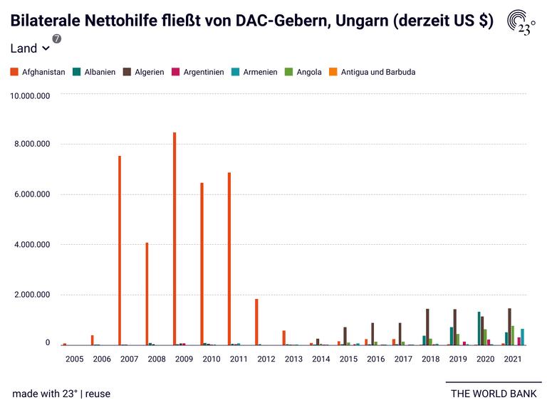 Bilaterale Nettohilfe fließt von DAC-Gebern, Ungarn (derzeit US $)