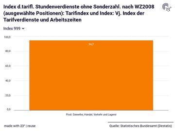 Index d.tarifl. Stundenverdienste ohne Sonderzahl. nach WZ2008 (ausgewählte Positionen): Tarifindex und Index: Vj. Index der Tarifverdienste und Arbeitszeiten