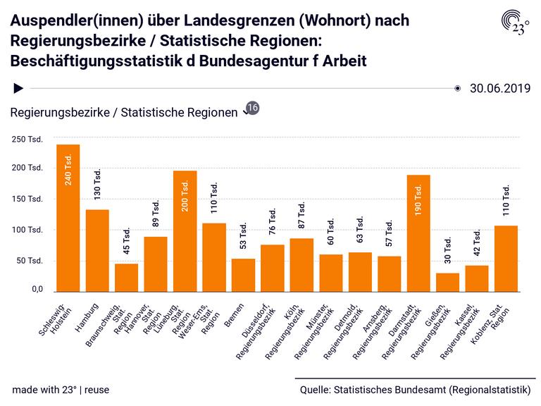 Auspendler(innen) über Landesgrenzen (Wohnort) nach Regierungsbezirke / Statistische Regionen: Beschäftigungsstatistik d Bundesagentur f Arbeit