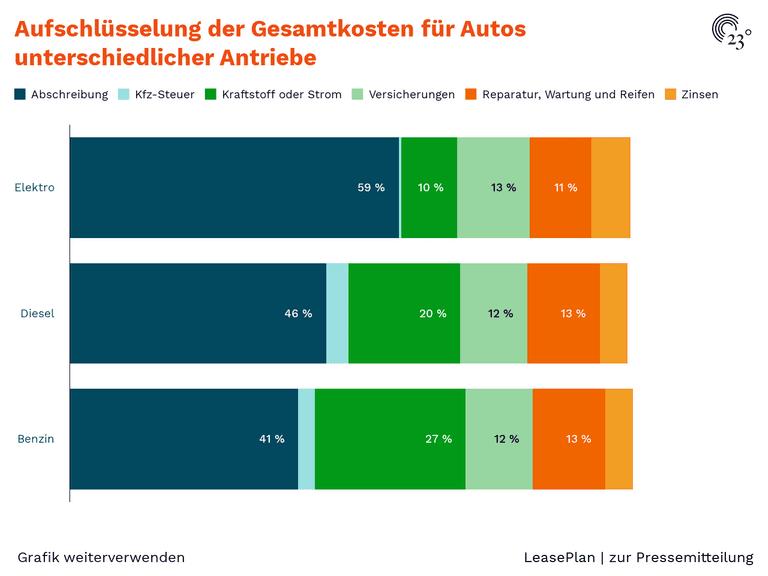 Aufschlüsselung der Gesamtkosten für Autos unterschiedlicher Antriebe