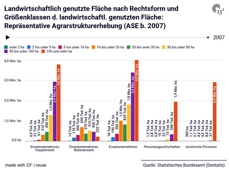 Landwirtschaftlich genutzte Fläche nach Rechtsform und Größenklassen d. landwirtschaftl. genutzten Fläche: Repräsentative Agrarstrukturerhebung (ASE b. 2007)