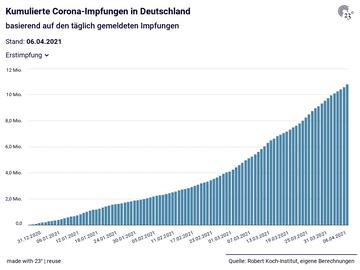 Kumulierte Corona-Impfungen in Deutschland