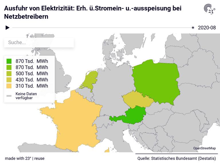 Ausfuhr von Elektrizität: Erh. ü.Stromein- u.-ausspeisung bei Netzbetreibern