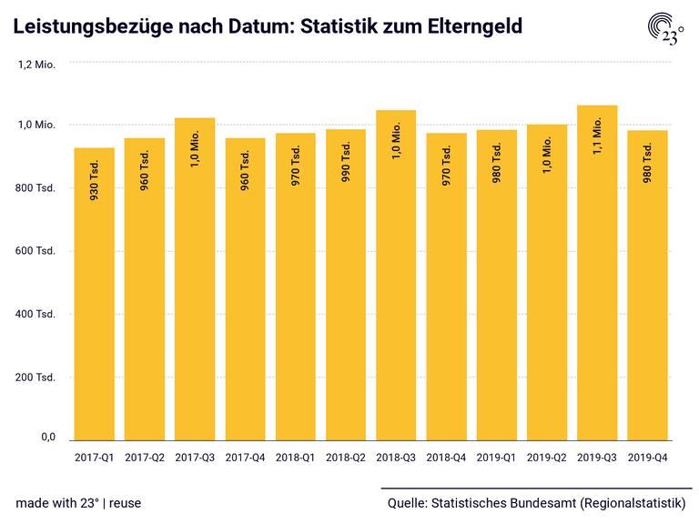 Leistungsbezüge nach Datum: Statistik zum Elterngeld