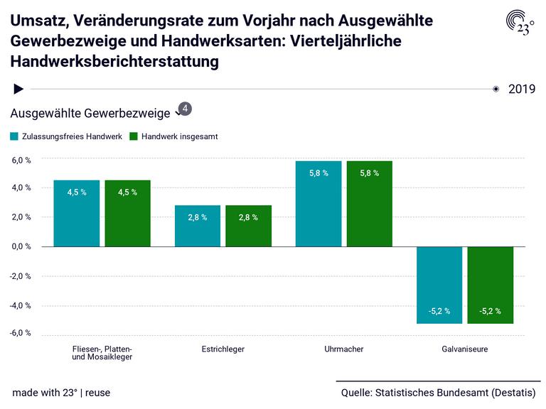 Umsatz, Veränderungsrate zum Vorjahr nach Ausgewählte Gewerbezweige und Handwerksarten: Vierteljährliche Handwerksberichterstattung