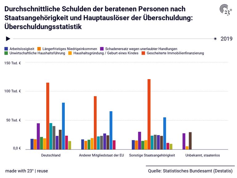 Durchschnittliche Schulden der beratenen Personen nach Staatsangehörigkeit und Hauptauslöser der Überschuldung: Überschuldungsstatistik
