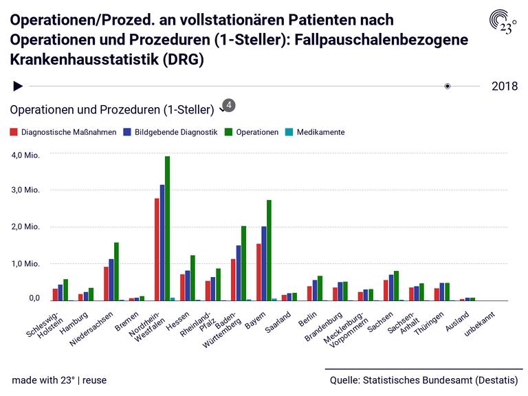 Operationen/Prozed. an vollstationären Patienten nach Operationen und Prozeduren (1-Steller): Fallpauschalenbezogene Krankenhausstatistik (DRG)