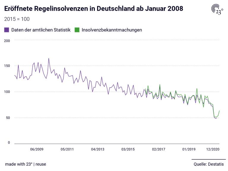 Eröffnete Regelinsolvenzen in Deutschland ab Januar 2008