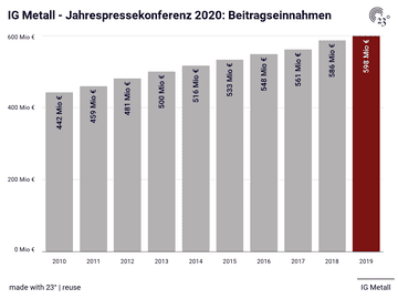 IG Metall - Jahrespressekonferenz 2020: Beitragseinnahmen