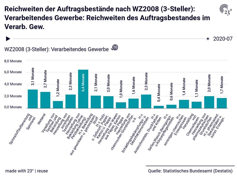 Reichweiten der Auftragsbestände nach WZ2008 (3-Steller): Verarbeitendes Gewerbe: Reichweiten des Auftragsbestandes im Verarb. Gew.