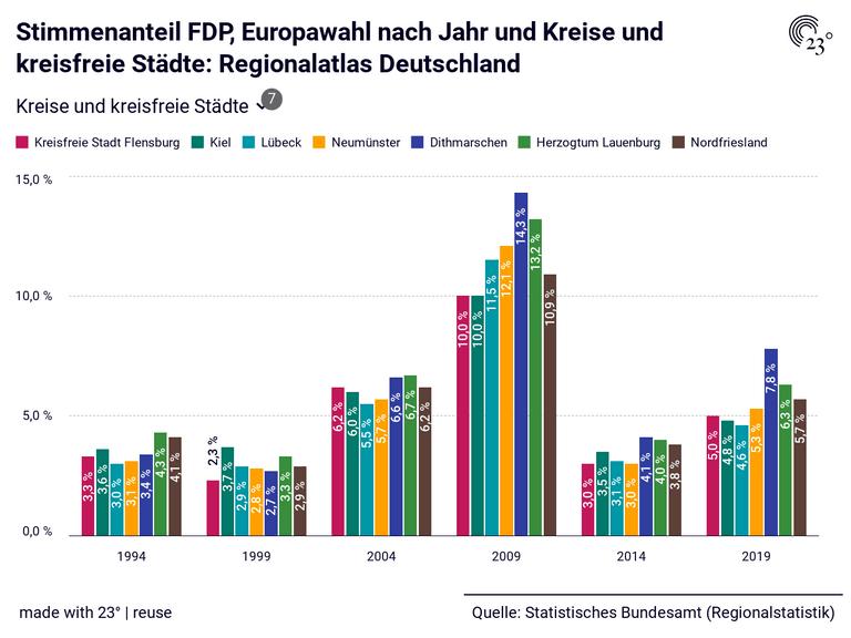 Stimmenanteil FDP, Europawahl nach Jahr und Kreise und kreisfreie Städte: Regionalatlas Deutschland