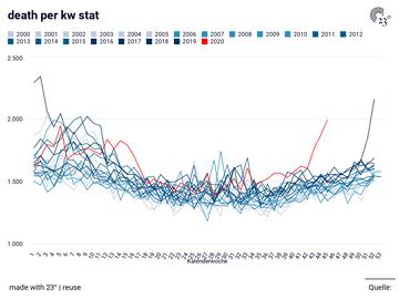 death per kw stat