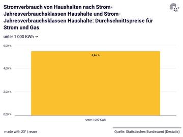 Stromverbrauch von Haushalten nach Strom-Jahresverbrauchsklassen Haushalte und Strom-Jahresverbrauchsklassen Haushalte: Durchschnittspreise für Strom und Gas