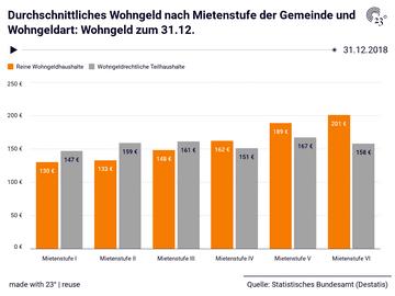 Durchschnittliches Wohngeld nach Mietenstufe der Gemeinde und Wohngeldart: Wohngeld zum 31.12.
