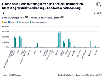 Fläche nach Bodennutzungsarten und Kreise und kreisfreie Städte: Agrarstrukturerhebung / Landwirtschaftszählung