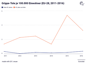 Grippe-Tote je 100.000 Einwohner (EU-28, 2011-2016)
