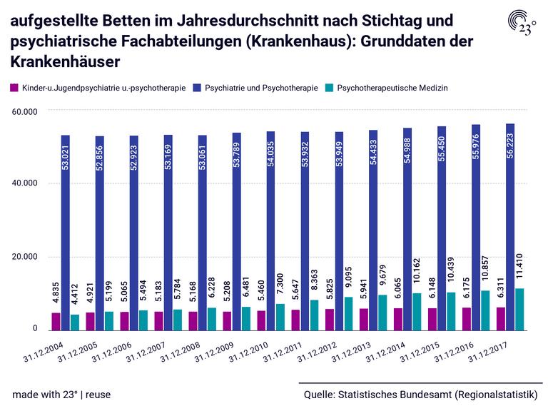 aufgestellte Betten im Jahresdurchschnitt nach Stichtag und psychiatrische Fachabteilungen (Krankenhaus): Grunddaten der Krankenhäuser