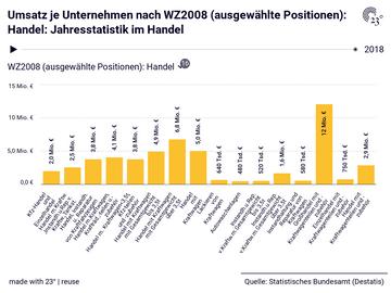 Umsatz je Unternehmen nach WZ2008 (ausgewählte Positionen): Handel: Jahresstatistik im Handel