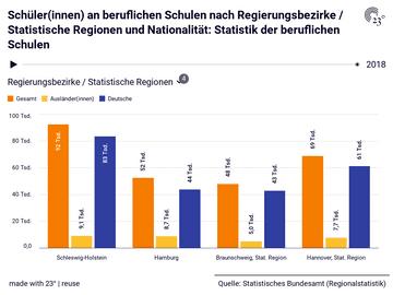 Schüler(innen) an beruflichen Schulen nach Regierungsbezirke / Statistische Regionen und Nationalität: Statistik der beruflichen Schulen