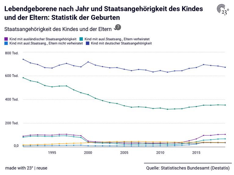 Lebendgeborene nach Jahr und Staatsangehörigkeit des Kindes und der Eltern: Statistik der Geburten