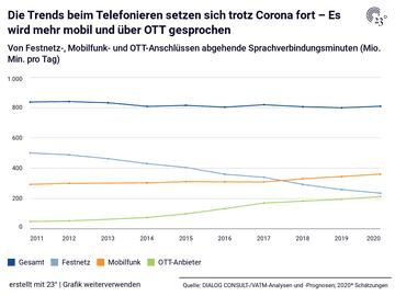 Die Trends beim Telefonieren setzen sich trotz Corona fort – Es wird mehr mobil und über OTT gesprochen