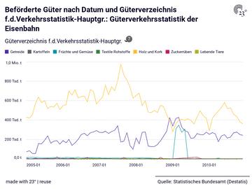 Beförderte Güter nach Datum und Güterverzeichnis f.d.Verkehrsstatistik-Hauptgr.: Güterverkehrsstatistik der Eisenbahn