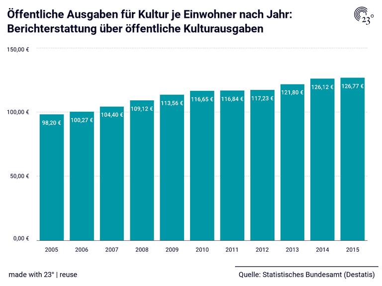 Öffentliche Ausgaben für Kultur je Einwohner nach Jahr: Berichterstattung über öffentliche Kulturausgaben