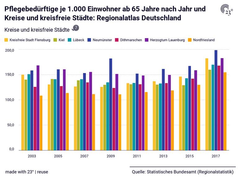 Pflegebedürftige je 1.000 Einwohner ab 65 Jahre nach Jahr und Kreise und kreisfreie Städte: Regionalatlas Deutschland