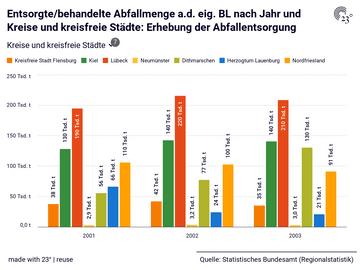 Entsorgte/behandelte Abfallmenge a.d. eig. BL nach Jahr und Kreise und kreisfreie Städte: Erhebung der Abfallentsorgung