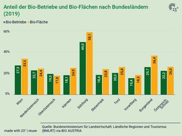 Anteil der Bio-Betriebe und Bio-Flächen nach Bundesländern (2019)