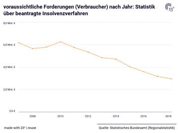 voraussichtliche Forderungen (Verbraucher) nach Jahr: Statistik über beantragte Insolvenzverfahren