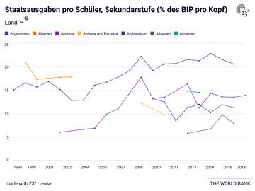 Staatsausgaben pro Schüler, Sekundarstufe (% des BIP pro Kopf)