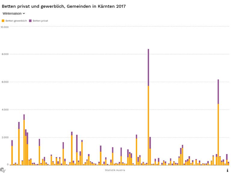 Betten privat und gewerblich, Gemeinden in Kärnten 2017