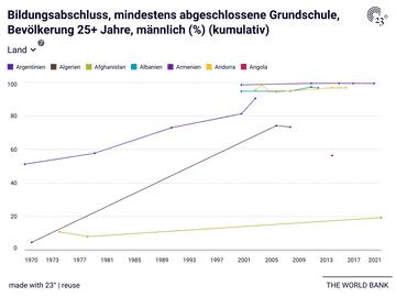 Bildungsabschluss, mindestens abgeschlossene Grundschule, Bevölkerung 25+ Jahre, männlich (%) (kumulativ)