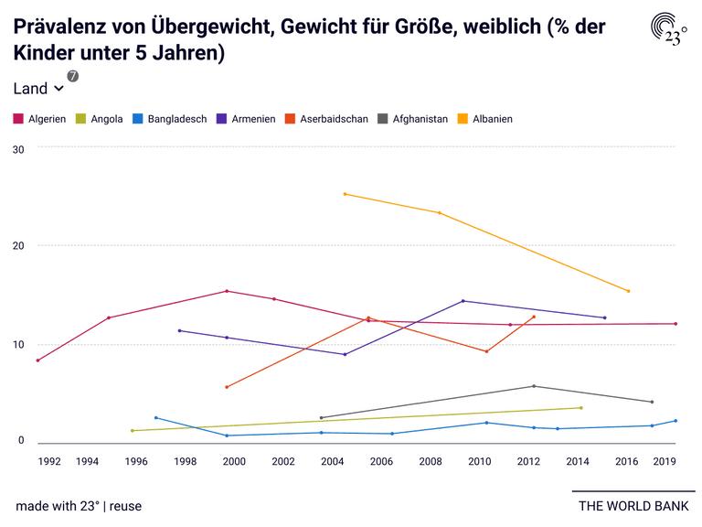 Prävalenz von Übergewicht, Gewicht für Größe, weiblich (% der Kinder unter 5 Jahren)