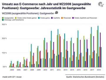 Umsatz aus E-Commerce nach Jahr und WZ2008 (ausgewählte Positionen): Gastgewerbe: Jahresstatistik im Gastgewerbe