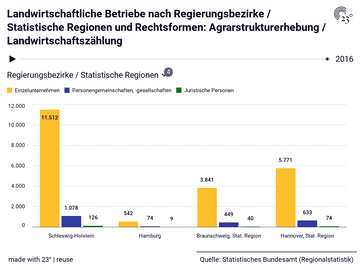 Landwirtschaftliche Betriebe nach Regierungsbezirke / Statistische Regionen und Rechtsformen: Agrarstrukturerhebung / Landwirtschaftszählung