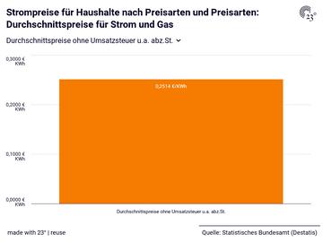 Strompreise für Haushalte nach Preisarten und Preisarten: Durchschnittspreise für Strom und Gas