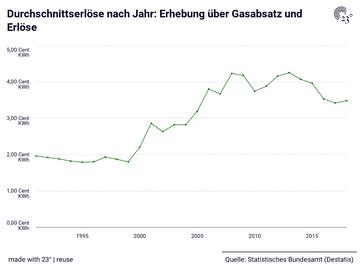 Durchschnittserlöse nach Jahr: Erhebung über Gasabsatz und Erlöse