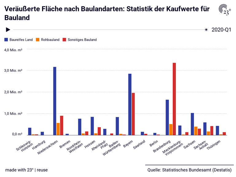 Veräußerte Fläche nach Baulandarten: Statistik der Kaufwerte für Bauland
