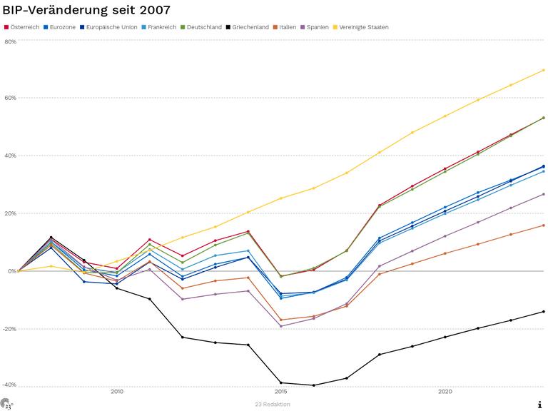BIP-Veränderung seit 2007